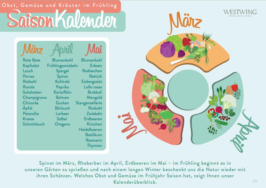 Saisonkalender März, April, Mai