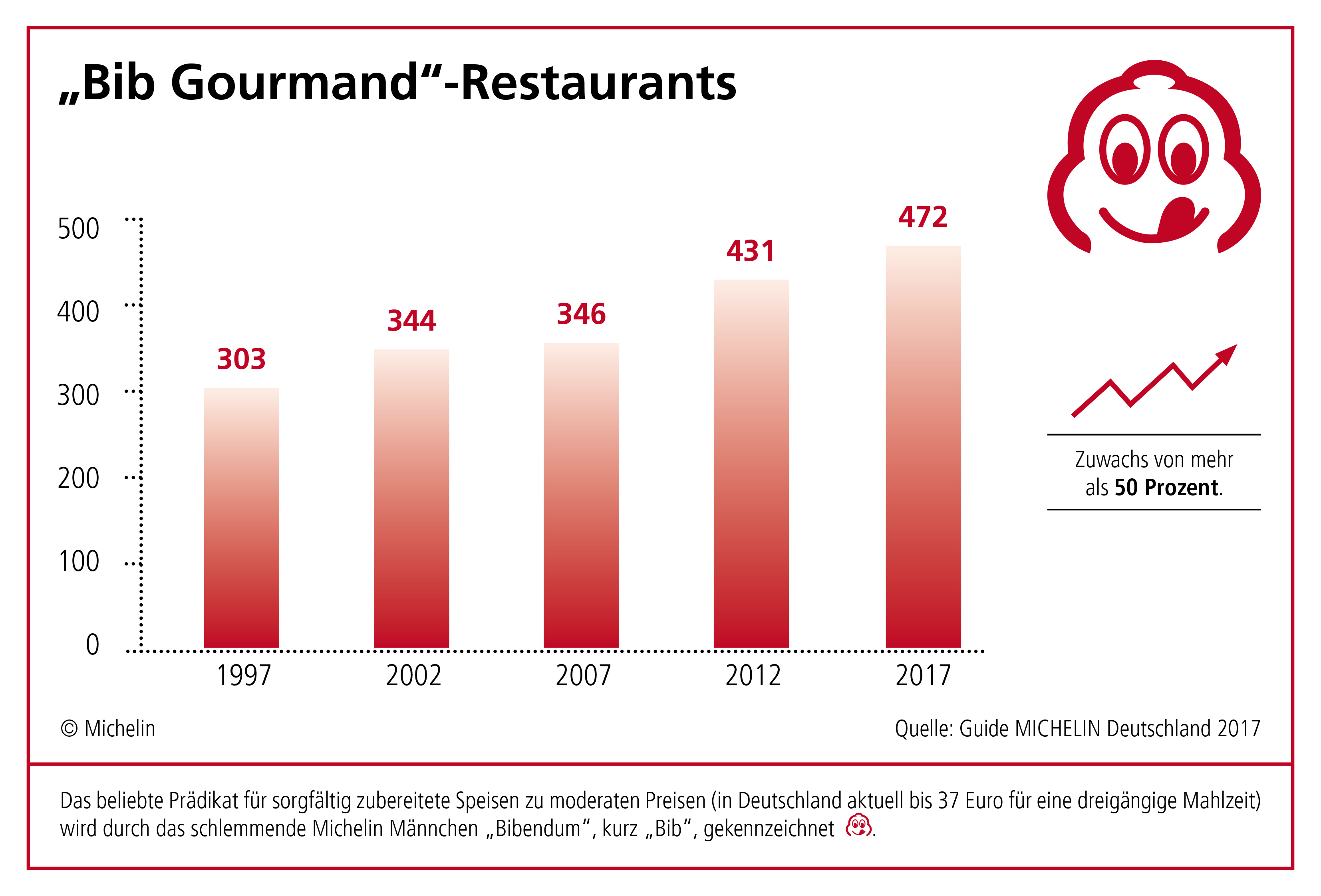 Guide Michelin Bib Gourmand Restaurants 2017