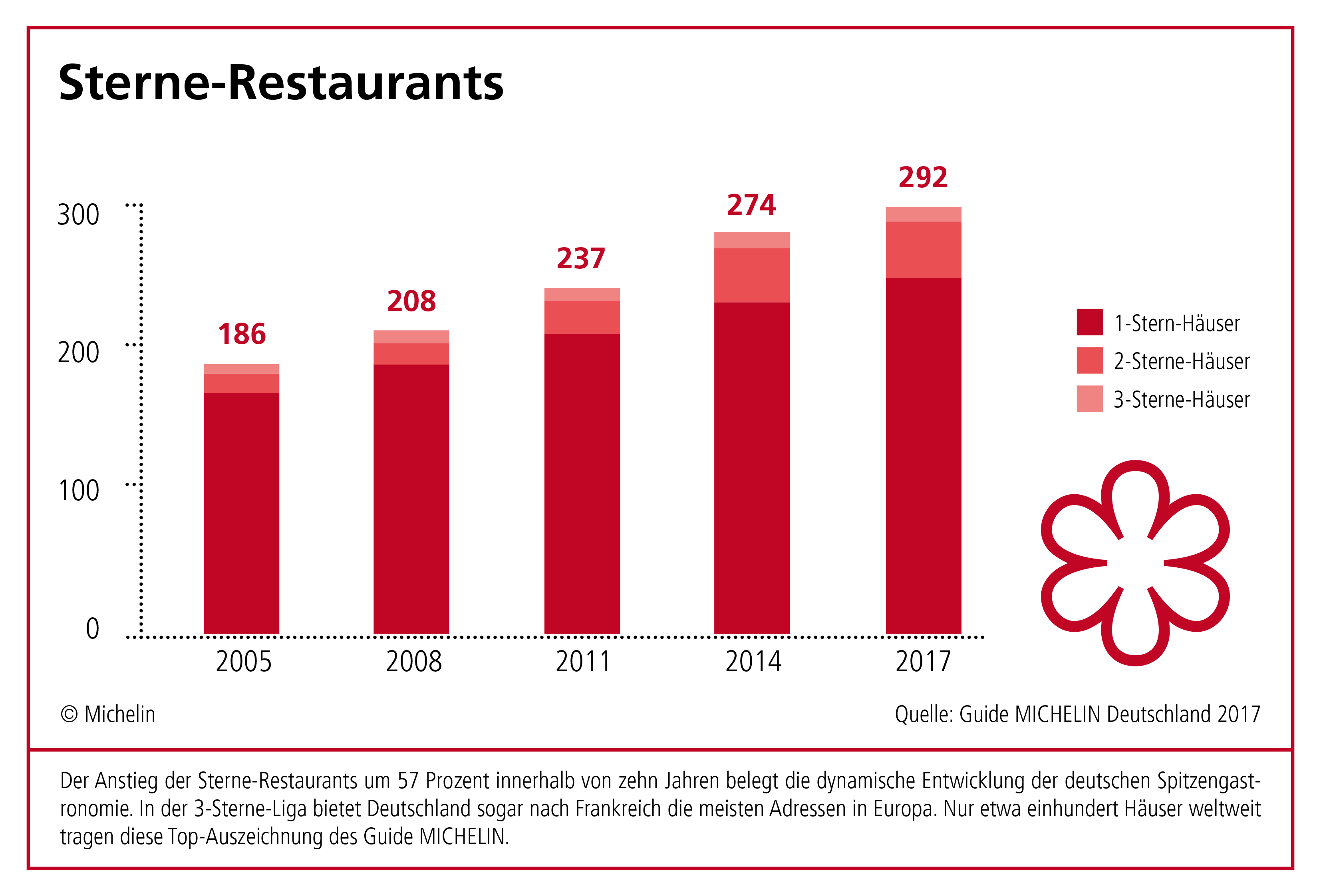 Guide Michelin Sterne Restaurants 2017